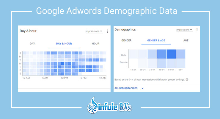 google adwords demographic data
