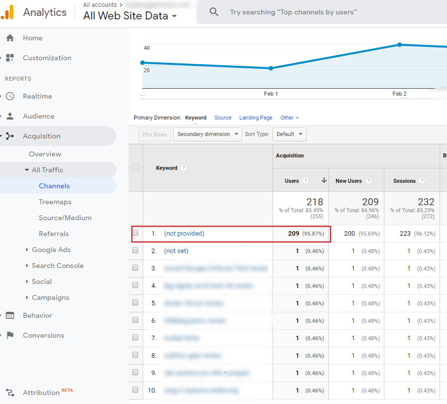 Google analytics keywords not provided